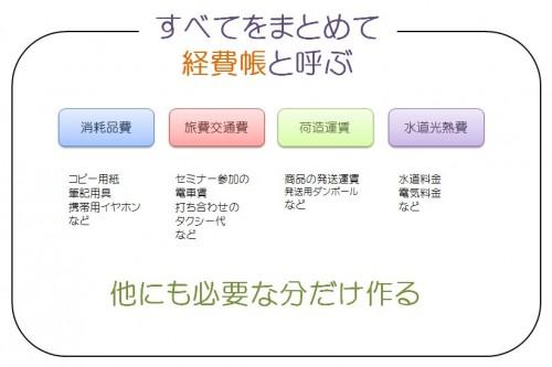 青色申告 経費帳図解