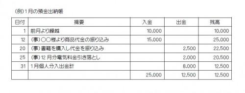 (例)1月の預金出納帳への記帳内容