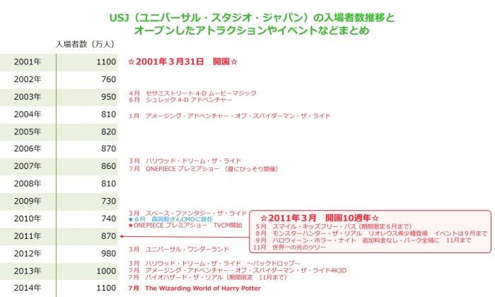 USJ(ユニバーサル・スタジオ・ジャパン)2001年開園からの入場者数推移と2013年までにオープンしたアトラクションや開催されたイベントなどのまとめ一覧表