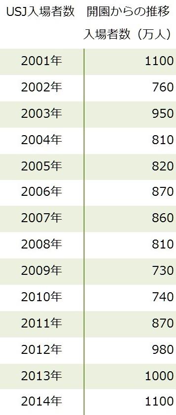 USJ(ユニバーサル・スタジオ・ジャパン)2001年開園から2013年までの入場者数推移一覧表