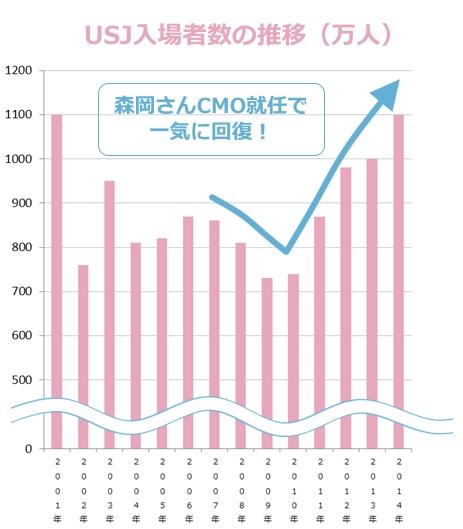 USJ(ユニバーサル・スタジオ・ジャパン) 2001年の開園から2013年までの入場者数グラフ